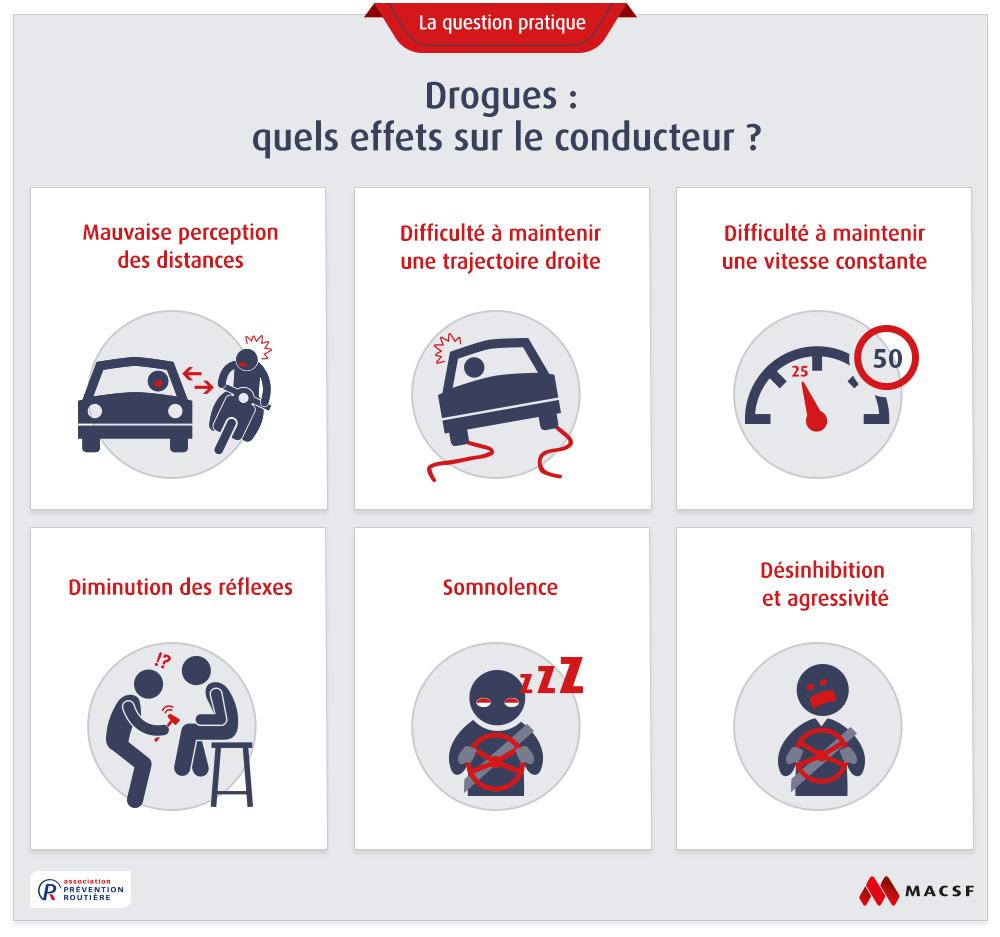 infographie présentant les effets de la drogue sur la conduite